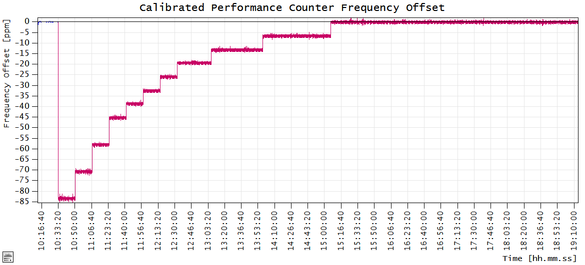 Fig. 4.3.5: Calibrated performance counter frequency during a system time adjustment (Windows 8).