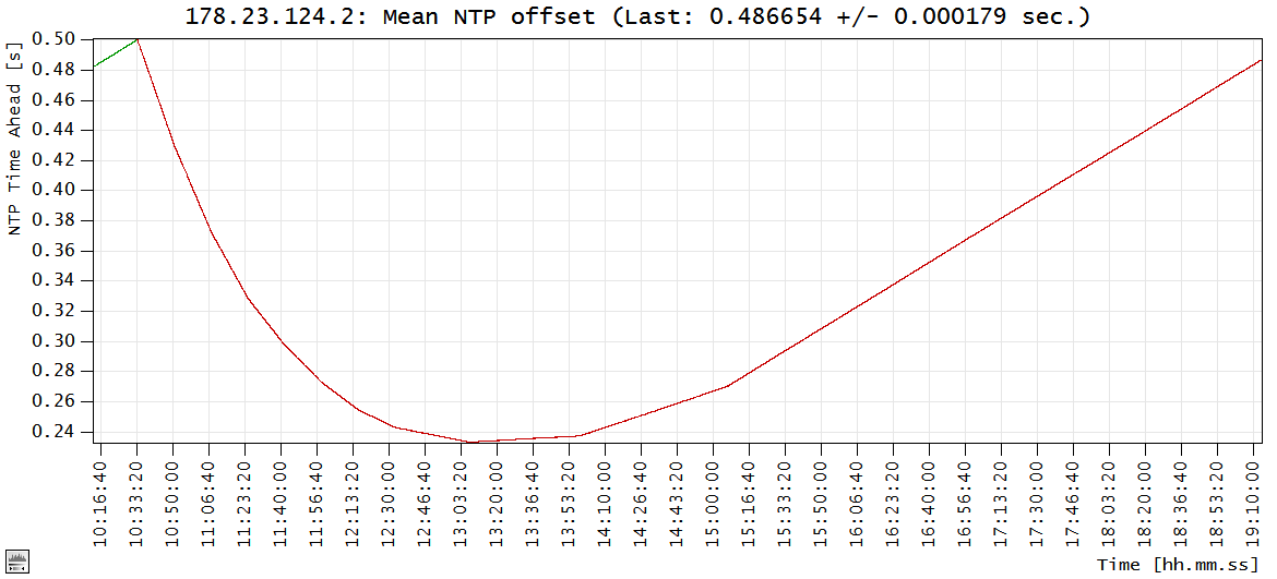 Fig. 4.3.6: NTP offset during a system time adjustment (Windows 8).